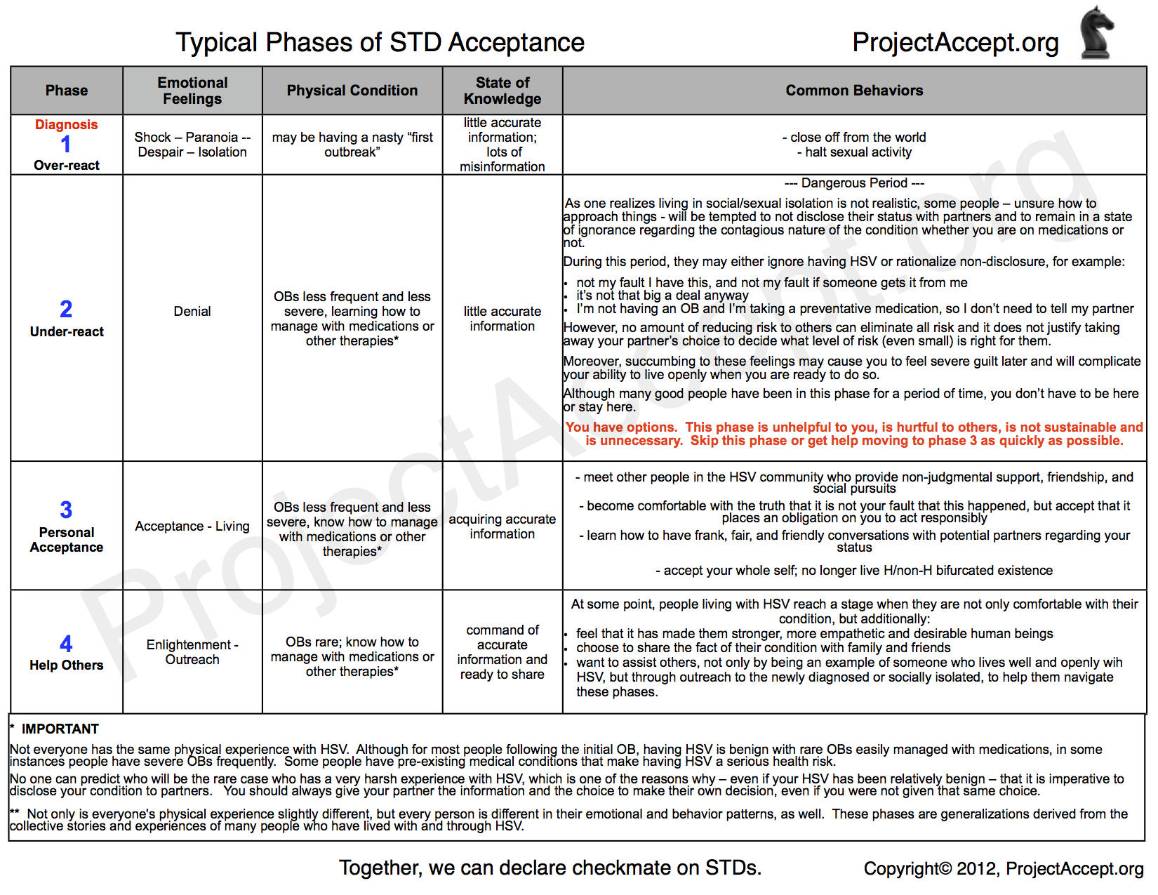 Phases of STD Acceptance - ProjectAccept